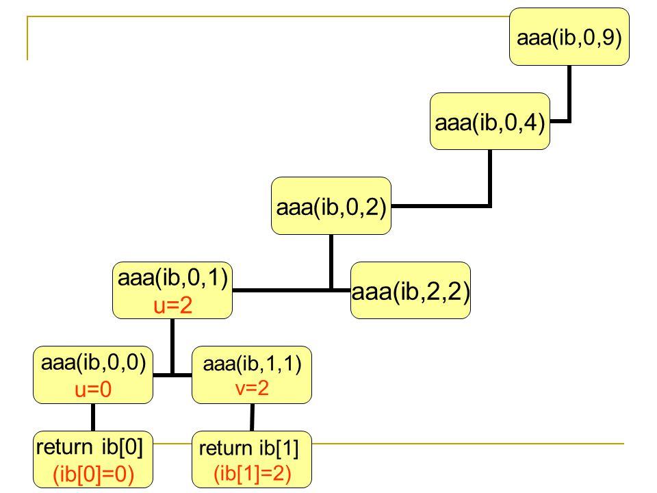 aaa(ib,0,9) aaa(ib,0,4) aaa(ib,0,2) aaa(ib,0,1) u=2 aaa(ib,0,0) u=0 return ib[0] (ib[0]=0) aaa(ib,1,1) v=2 return ib[1] (ib[1]=2) aaa(ib,2,2)