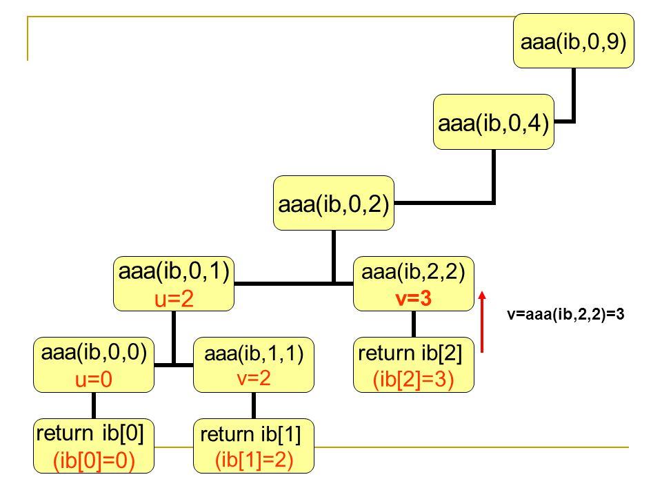 aaa(ib,0,9) aaa(ib,0,4) aaa(ib,0,2) aaa(ib,0,1) u=2 aaa(ib,0,0) u=0 return ib[0] (ib[0]=0) aaa(ib,1,1) v=2 return ib[1] (ib[1]=2) aaa(ib,2,2) v=3 retu
