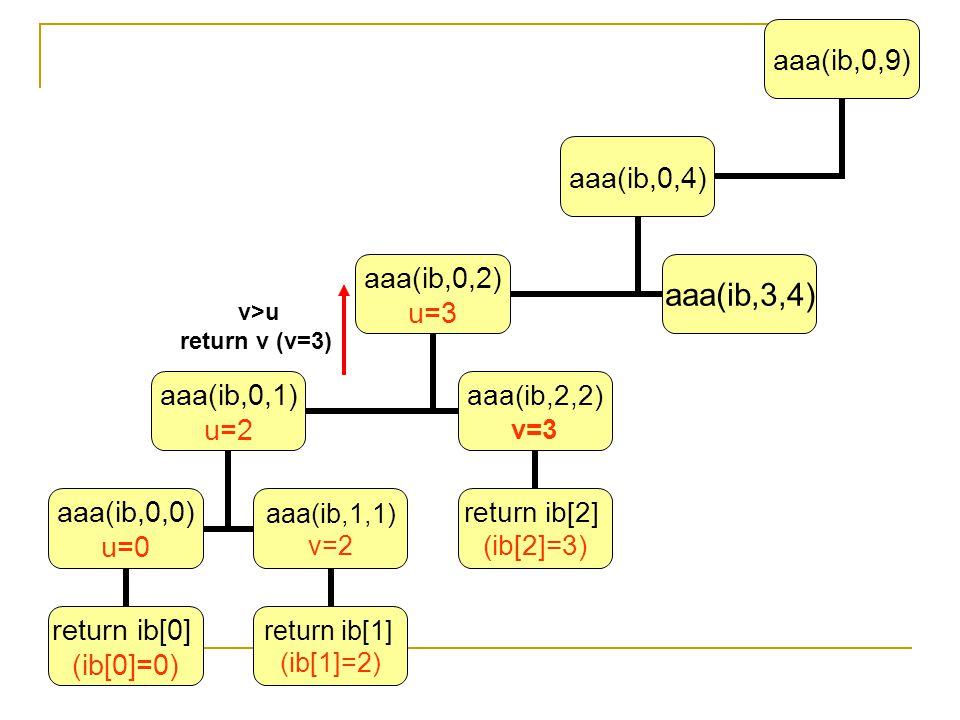 v>u return v (v=3)