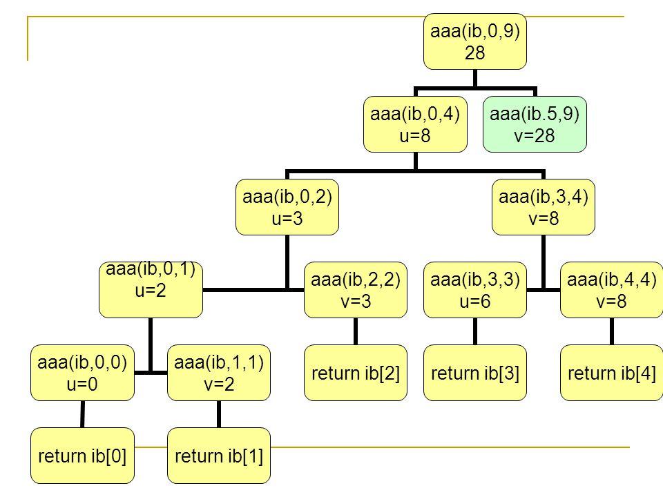 aaa(ib,0,9) 28 aaa(ib,0,4) u=8 aaa(ib,0,2) u=3 aaa(ib,0,1) u=2 aaa(ib,0,0) u=0 return ib[0] aaa(ib,1,1) v=2 return ib[1] aaa(ib,2,2) v=3 return ib[2]