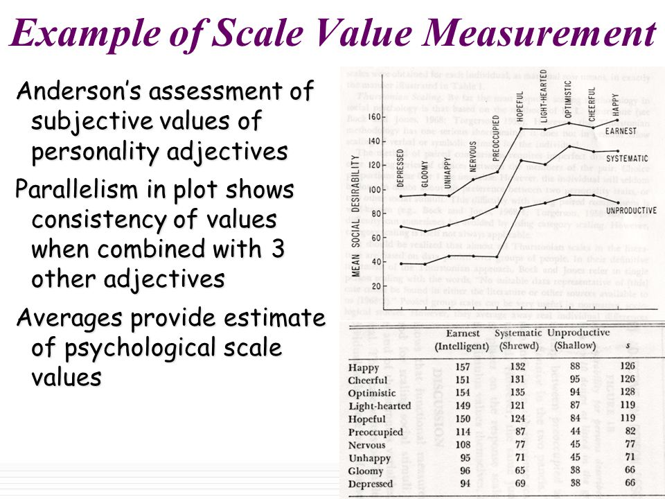 Example of Scale Value Measurement Anderson's assessment of subjective values of personality adjectives Parallelism in plot shows consistency of values when combined with 3 other adjectives Averages provide estimate of psychological scale values