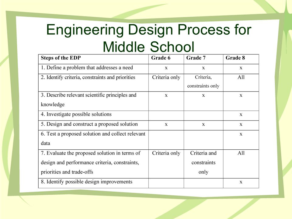 Engineering Design Process for Middle School