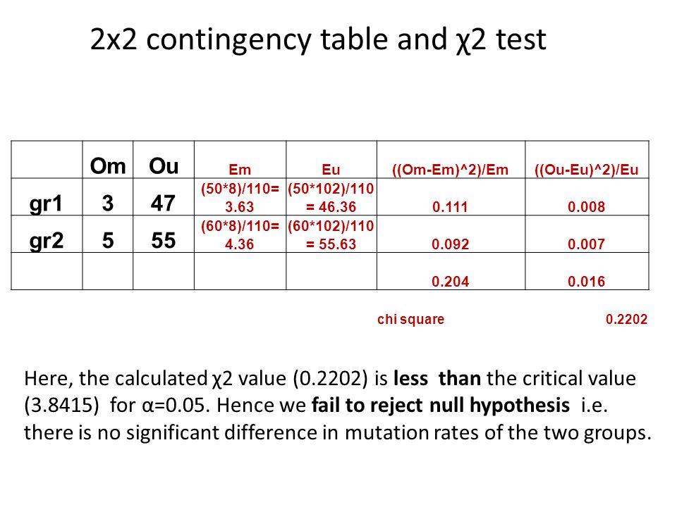 OmOu EmEu((Om-Em)^2)/Em((Ou-Eu)^2)/Eu gr1347 (50*8)/110= 3.63 (50*102)/110 = 46.360.1110.008 gr2555 (60*8)/110= 4.36 (60*102)/110 = 55.630.0920.007 0.