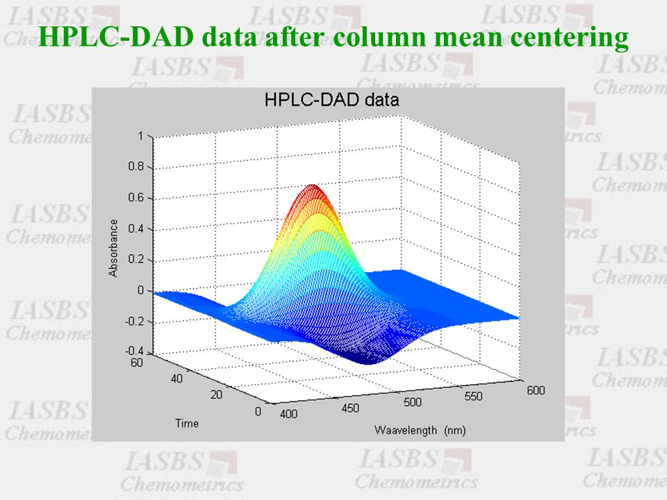HPLC-DAD data after column mean centering