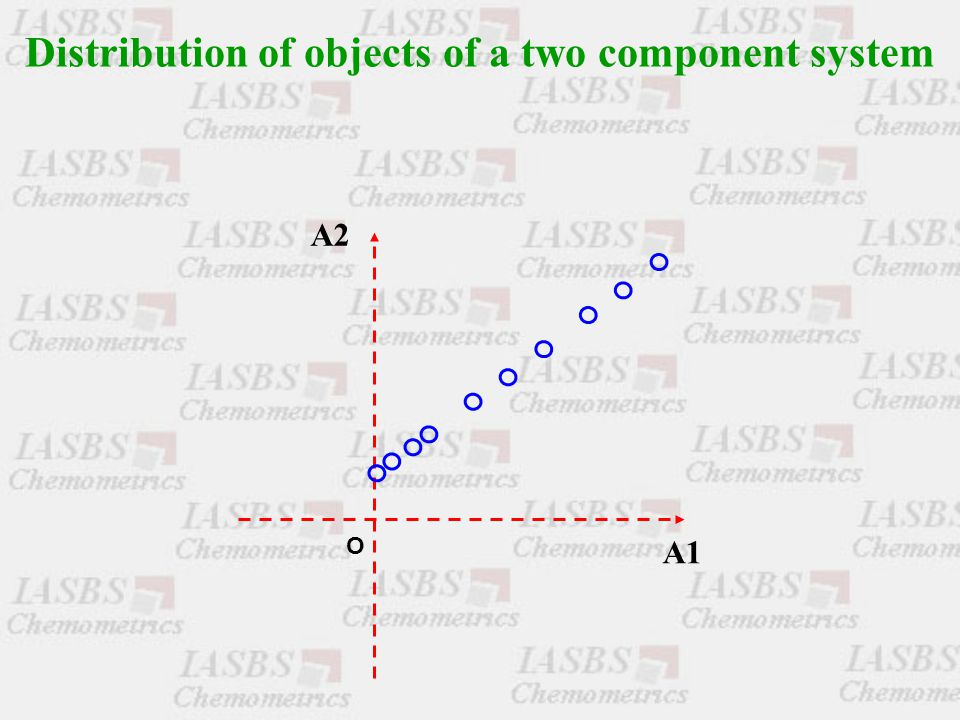 Distribution of objects of a two component system O A1 A2