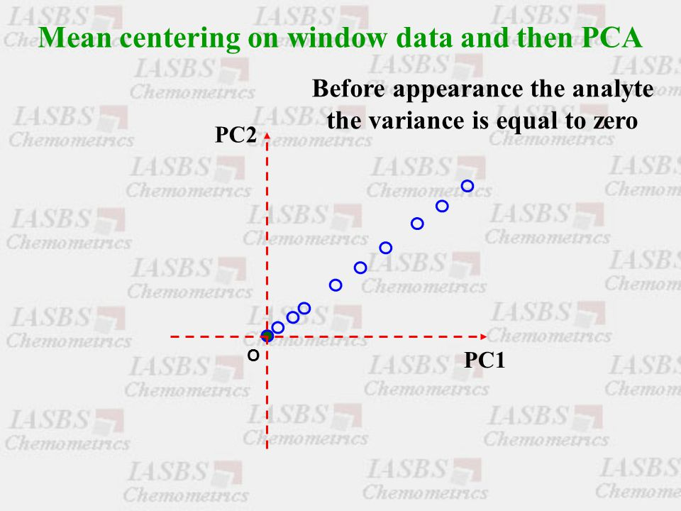 Before appearance the analyte the variance is equal to zero Mean centering on window data and then PCA O PC1 PC2