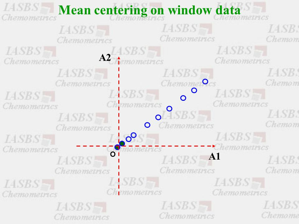 Mean centering on window data O A1 A2