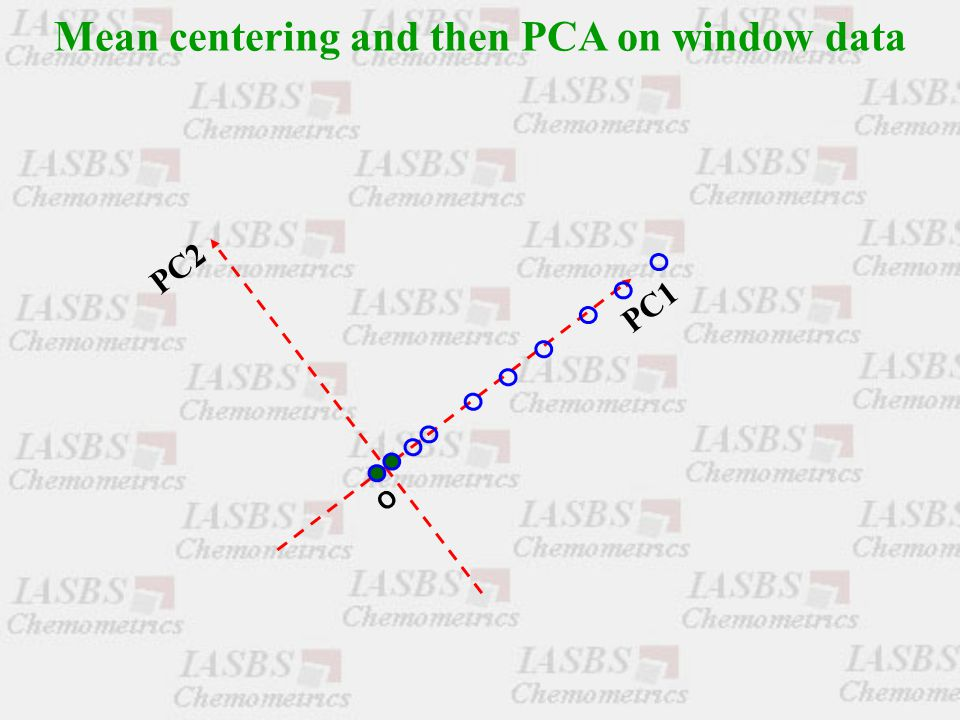 Mean centering and then PCA on window data O PC1 PC2