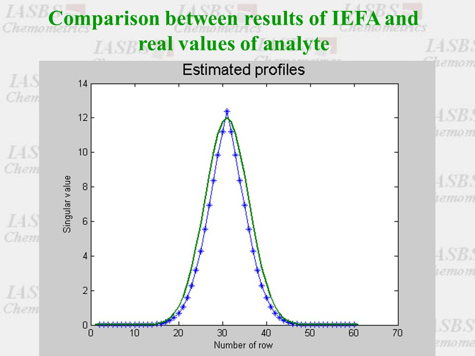 Comparison between results of IEFA and real values of analyte