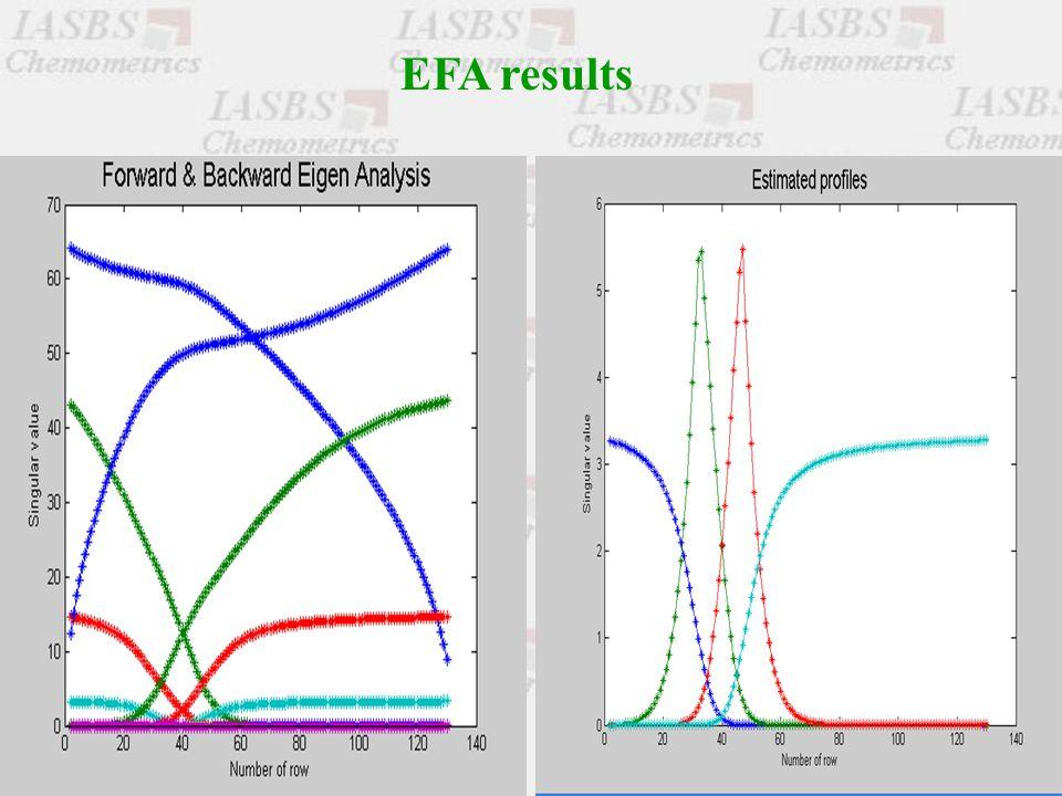 EFA results