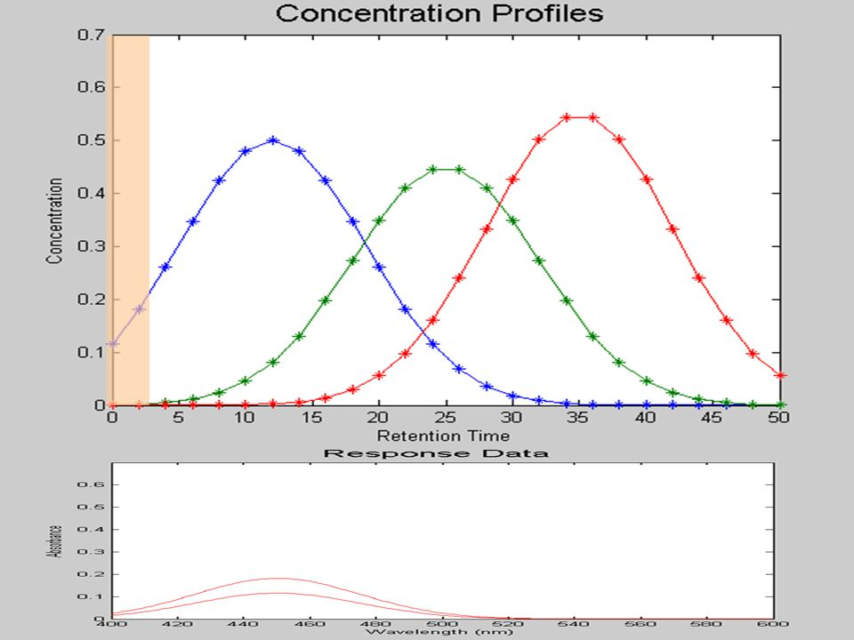 Retention Time Wavelength D
