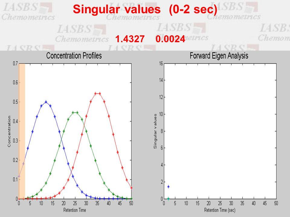 1.4327 0.0024 Singular values (0-2 sec)