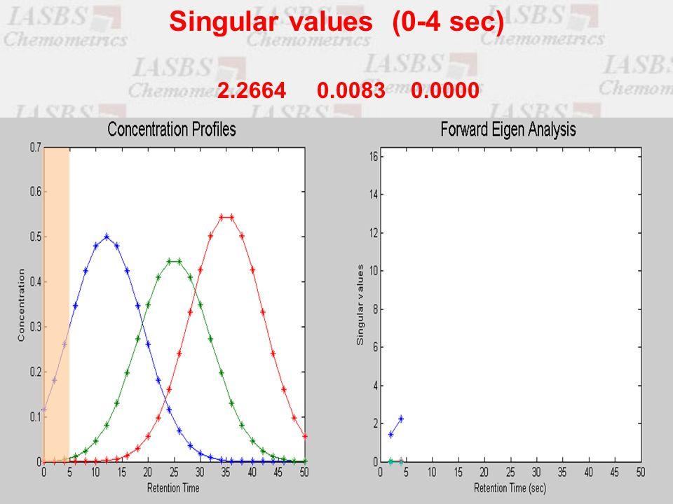2.2664 0.0083 0.0000 Singular values (0-4 sec)