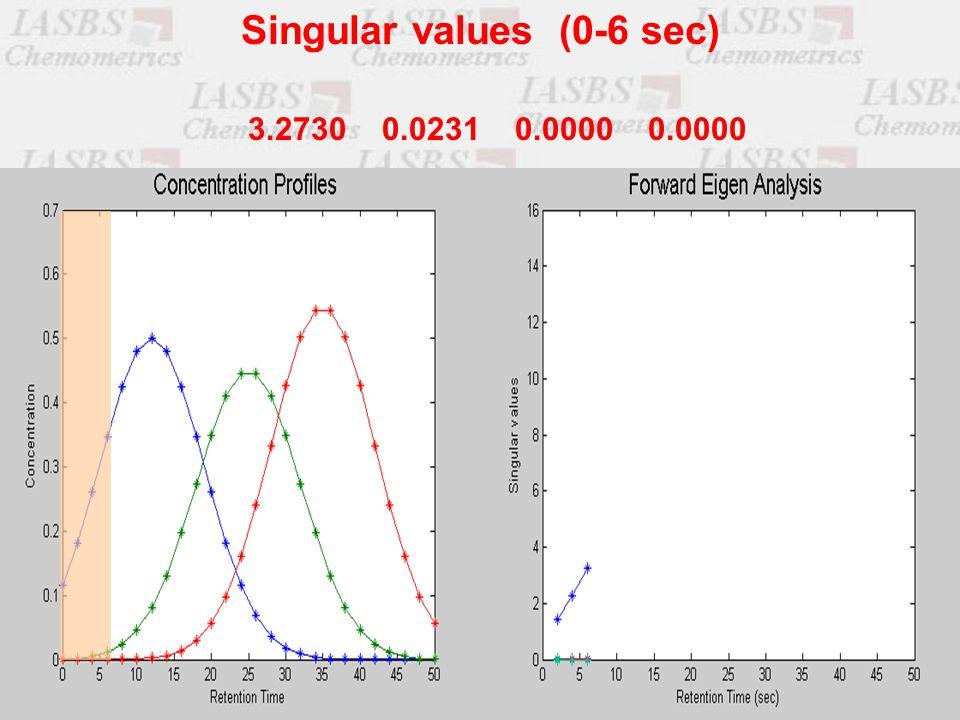 3.2730 0.0231 0.0000 0.0000 Singular values (0-6 sec)