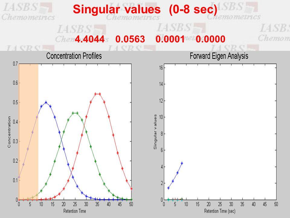 4.4044 0.0563 0.0001 0.0000 Singular values (0-8 sec)