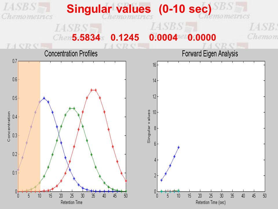 5.5834 0.1245 0.0004 0.0000 Singular values (0-10 sec)