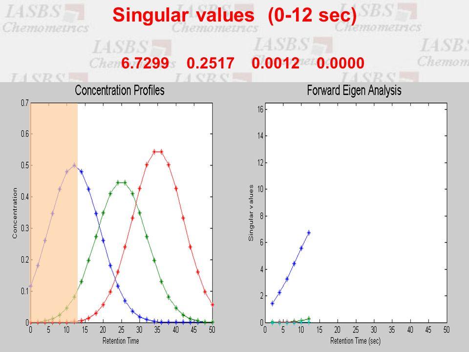 6.7299 0.2517 0.0012 0.0000 Singular values (0-12 sec)