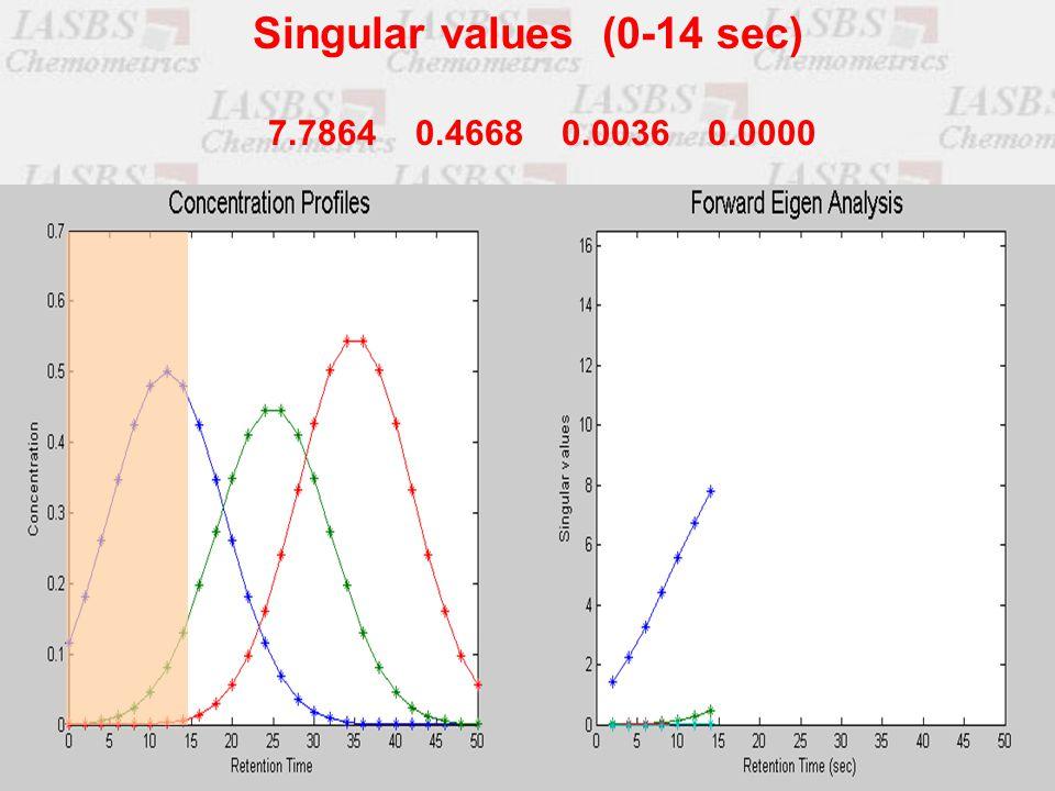 7.7864 0.4668 0.0036 0.0000 Singular values (0-14 sec)