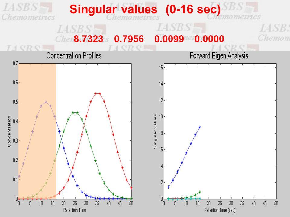 8.7323 0.7956 0.0099 0.0000 Singular values (0-16 sec)