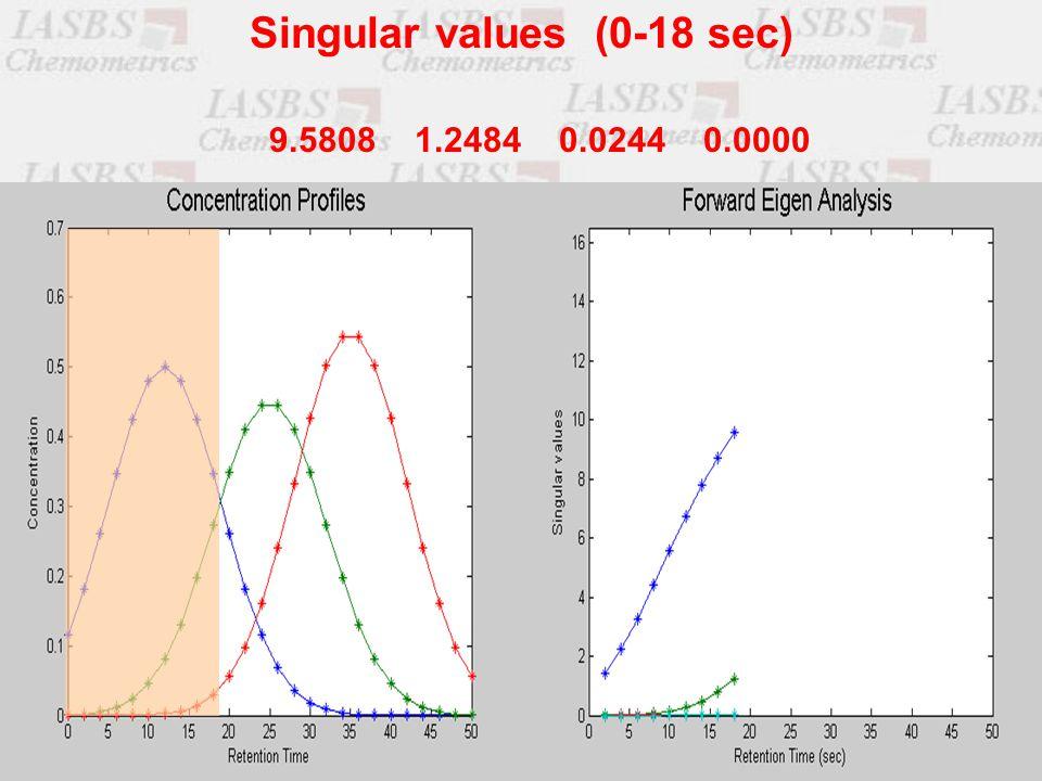 9.5808 1.2484 0.0244 0.0000 Singular values (0-18 sec)