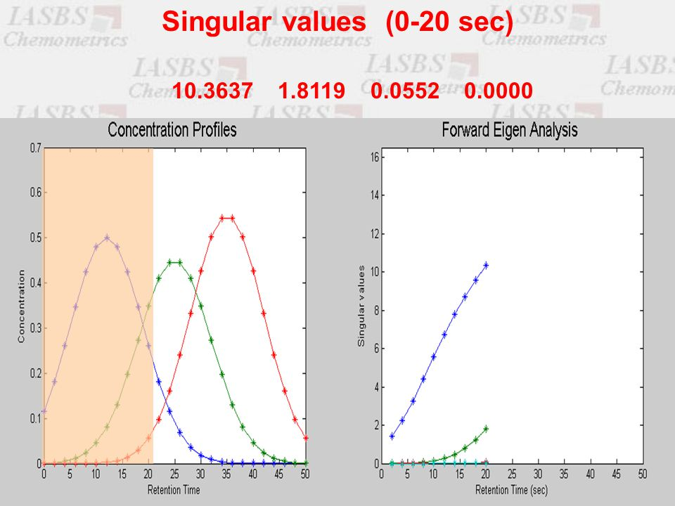 10.3637 1.8119 0.0552 0.0000 Singular values (0-20 sec)