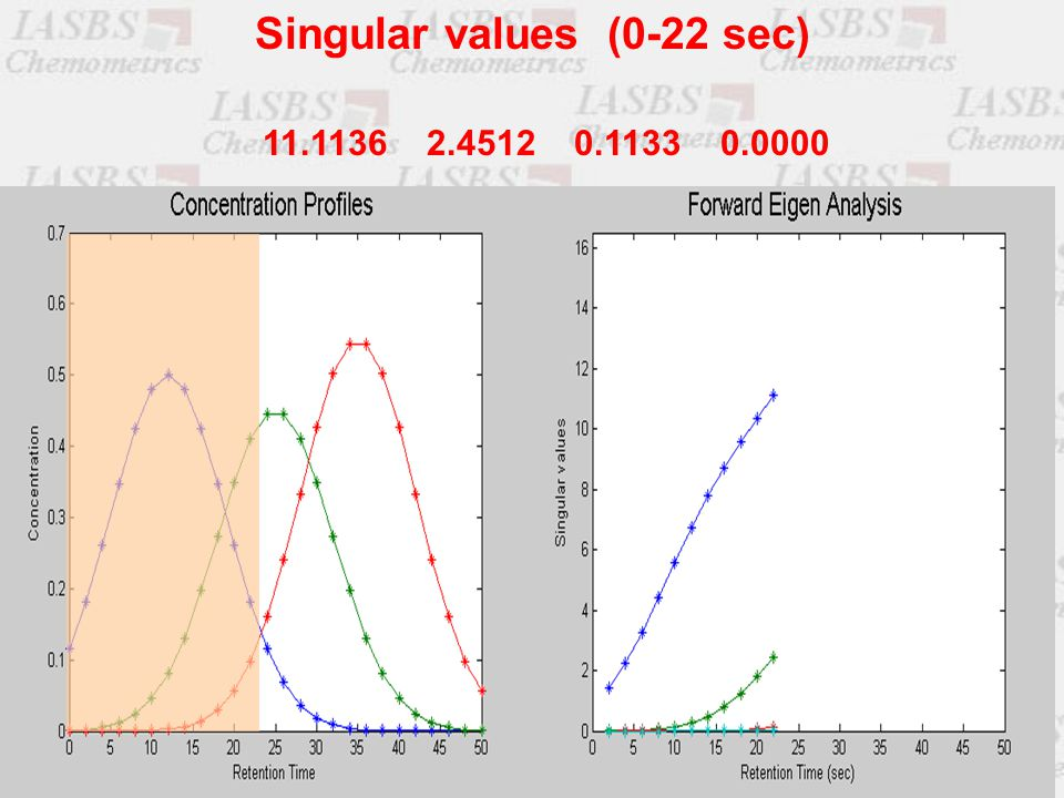11.1136 2.4512 0.1133 0.0000 Singular values (0-22 sec)