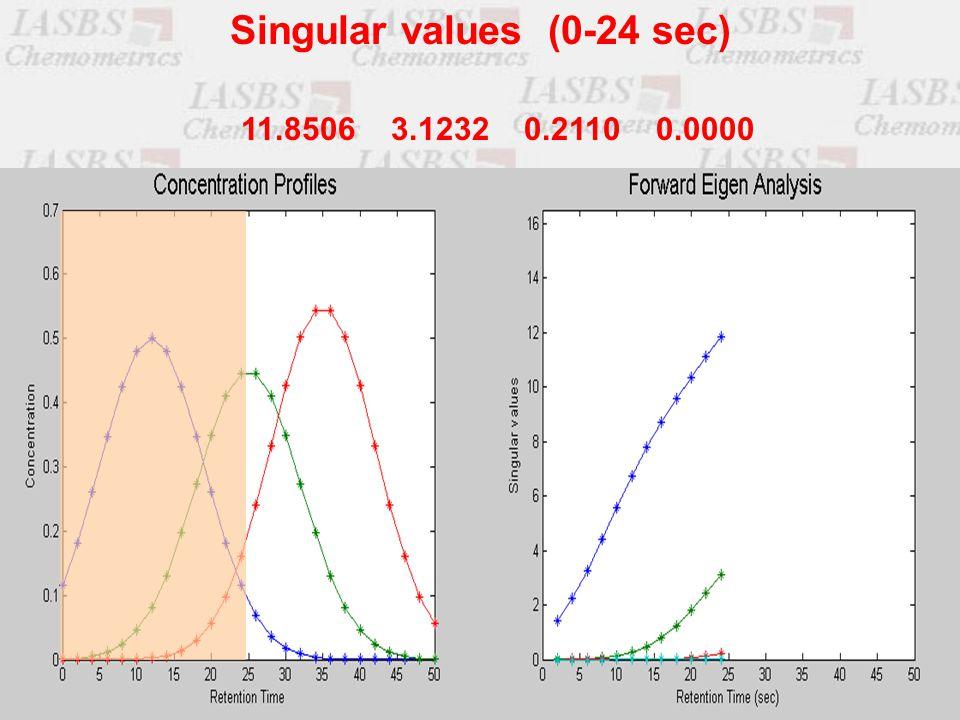 11.8506 3.1232 0.2110 0.0000 Singular values (0-24 sec)