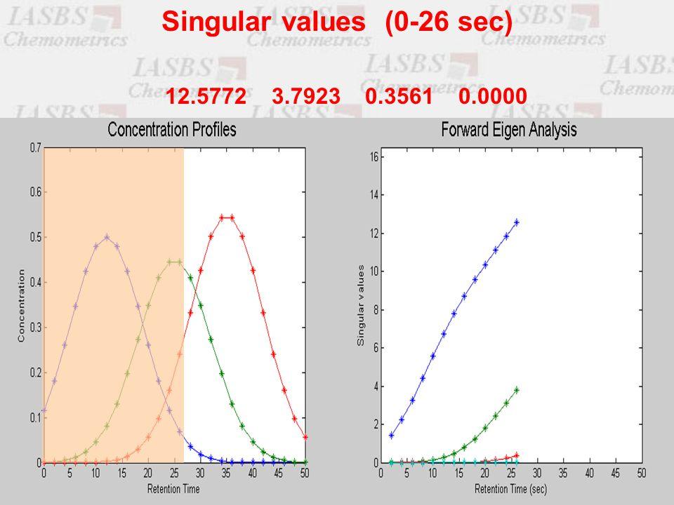 12.5772 3.7923 0.3561 0.0000 Singular values (0-26 sec)