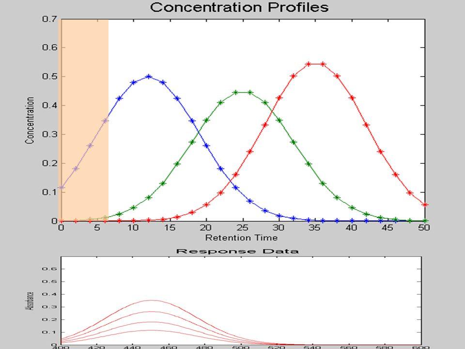 HPLC-DAD data after column mean centering
