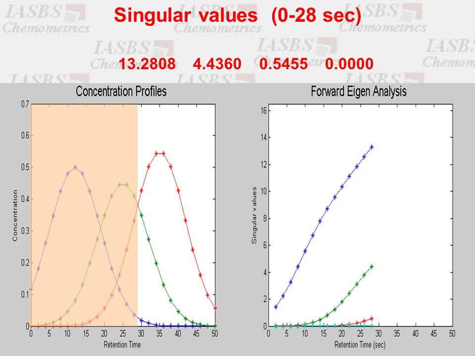 13.2808 4.4360 0.5455 0.0000 Singular values (0-28 sec)