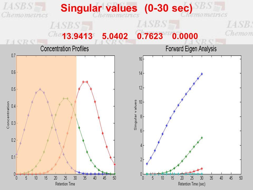 13.9413 5.0402 0.7623 0.0000 Singular values (0-30 sec)