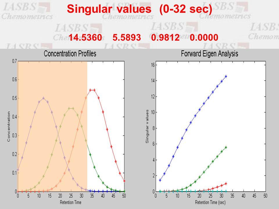 14.5360 5.5893 0.9812 0.0000 Singular values (0-32 sec)