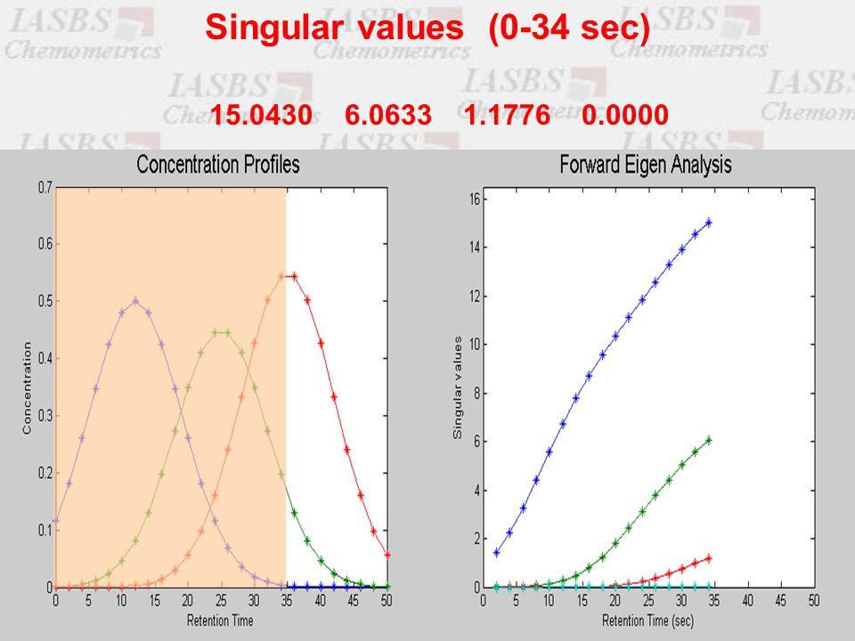 15.0430 6.0633 1.1776 0.0000 Singular values (0-34 sec)