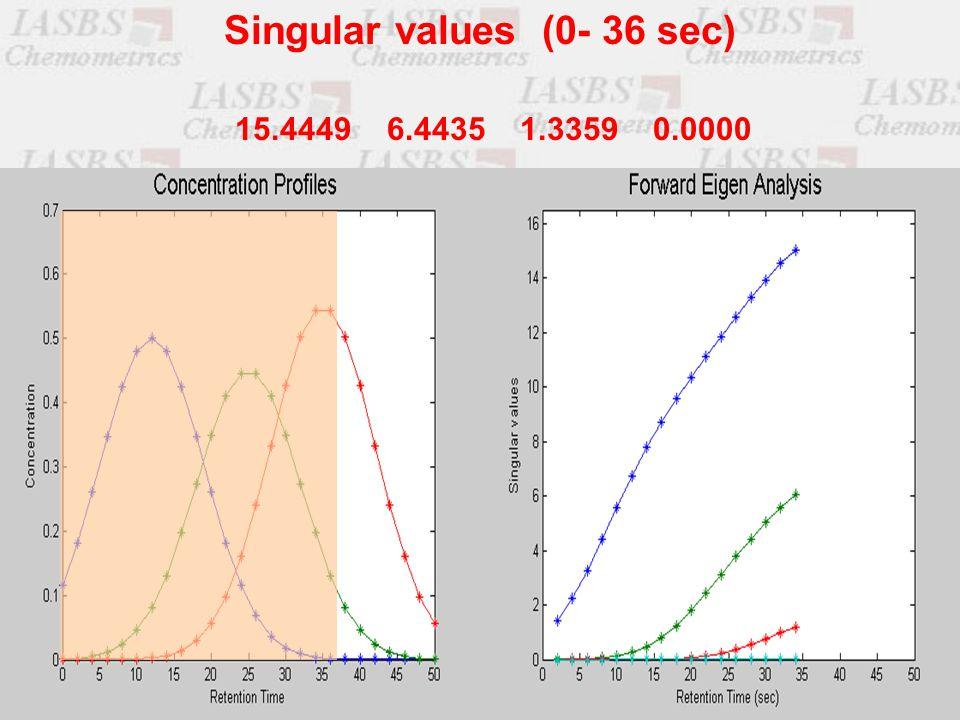 15.4449 6.4435 1.3359 0.0000 Singular values (0- 36 sec)