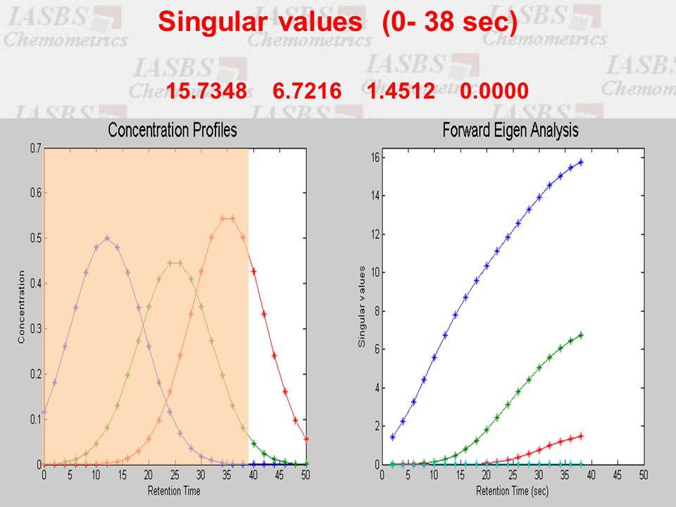 15.7348 6.7216 1.4512 0.0000 Singular values (0- 38 sec)