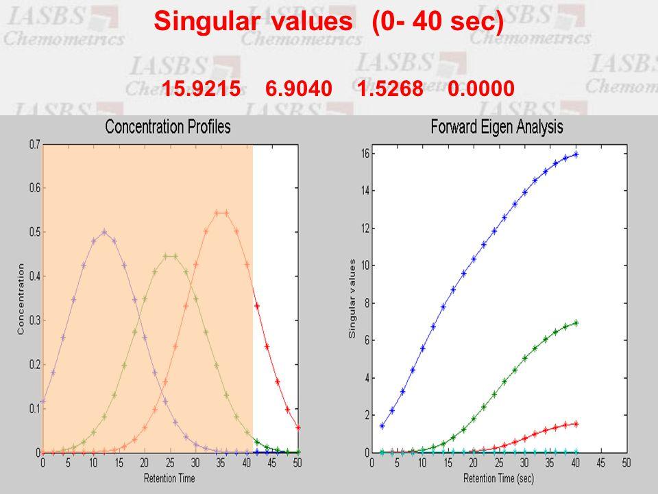 15.9215 6.9040 1.5268 0.0000 Singular values (0- 40 sec)