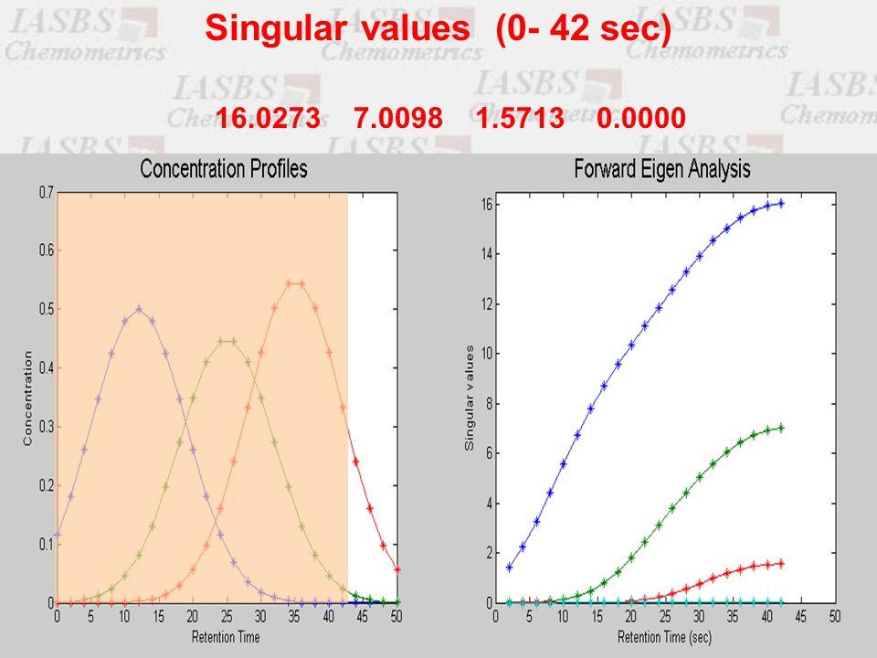 16.0273 7.0098 1.5713 0.0000 Singular values (0- 42 sec)