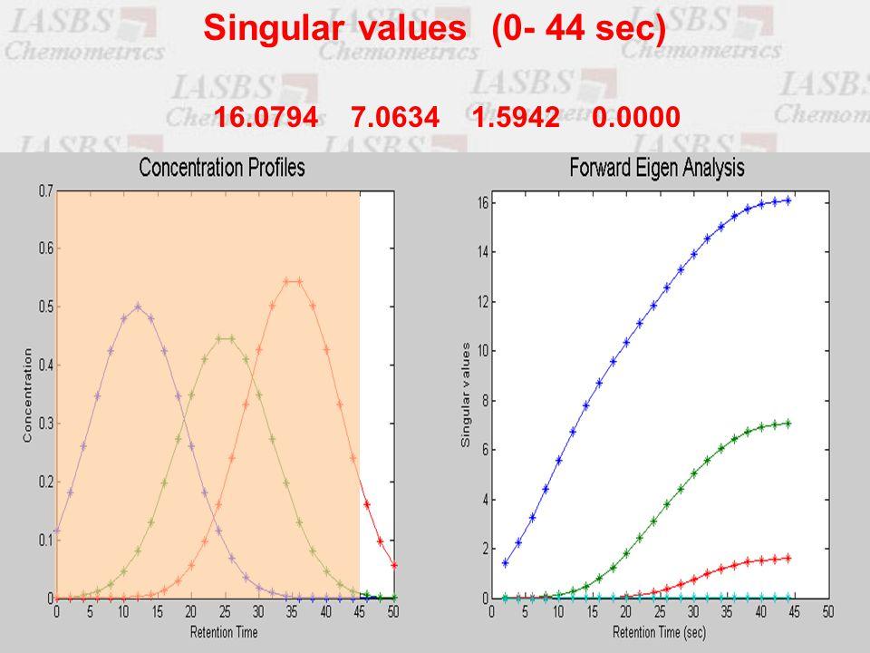 16.0794 7.0634 1.5942 0.0000 Singular values (0- 44 sec)