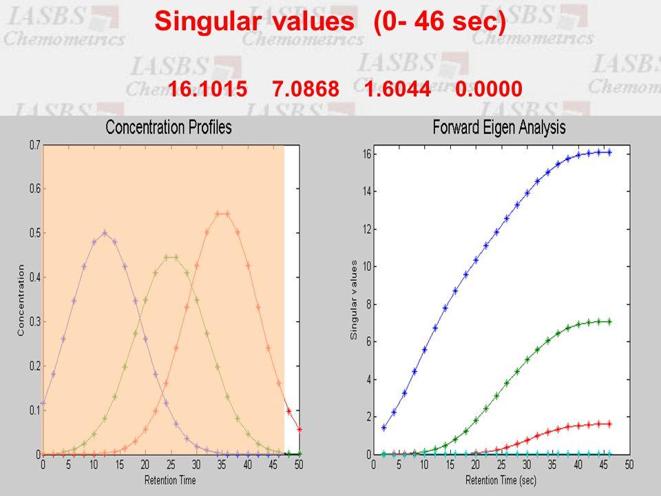 16.1015 7.0868 1.6044 0.0000 Singular values (0- 46 sec)