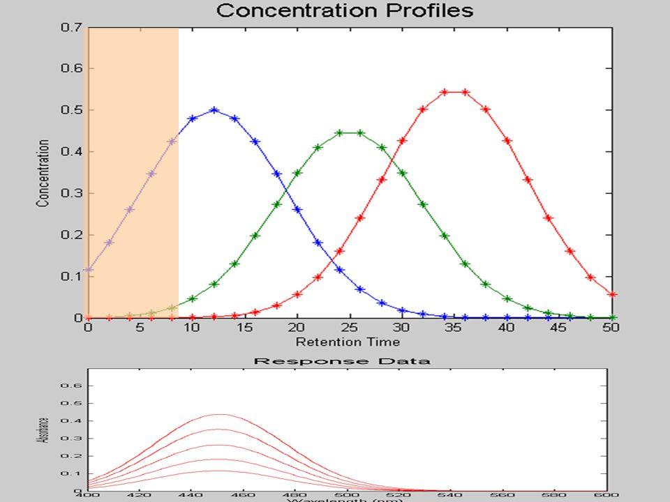 Results of forward and backward eigen analysis