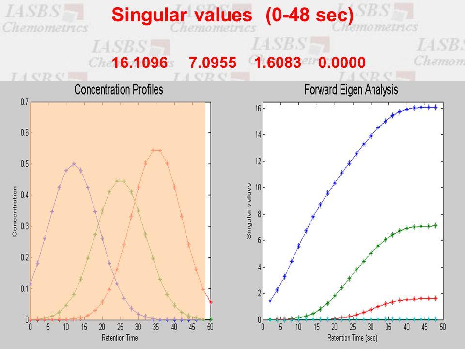 16.1096 7.0955 1.6083 0.0000 Singular values (0-48 sec)