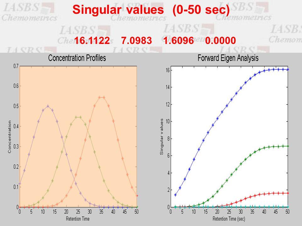 16.1122 7.0983 1.6096 0.0000 Singular values (0-50 sec)