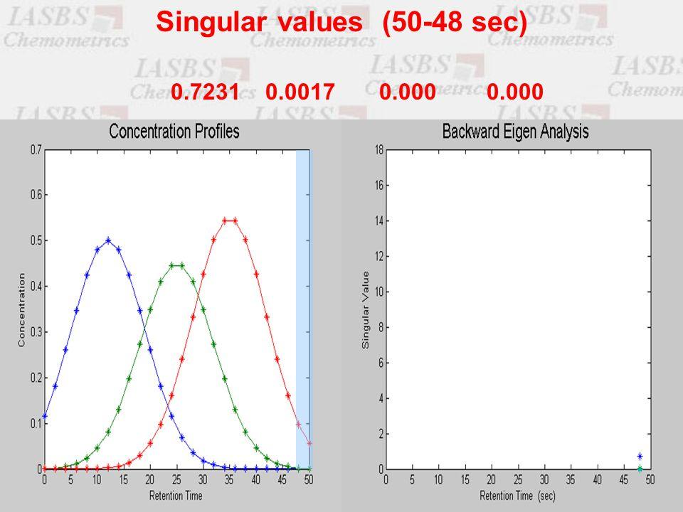 0.7231 0.0017 0.000 0.000 Singular values (50-48 sec)