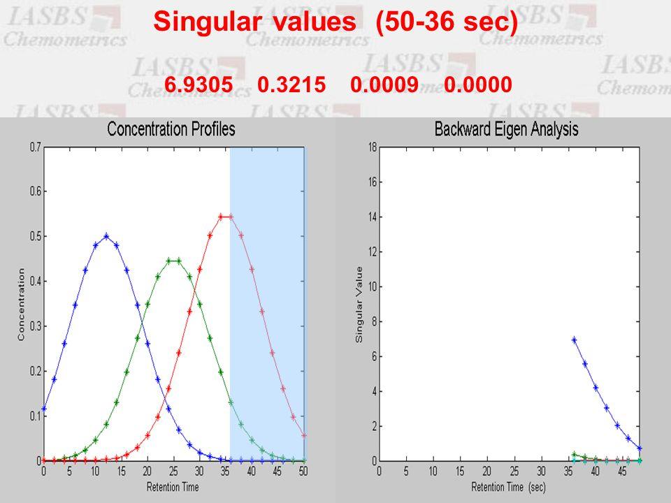 6.9305 0.3215 0.0009 0.0000 Singular values (50-36 sec)