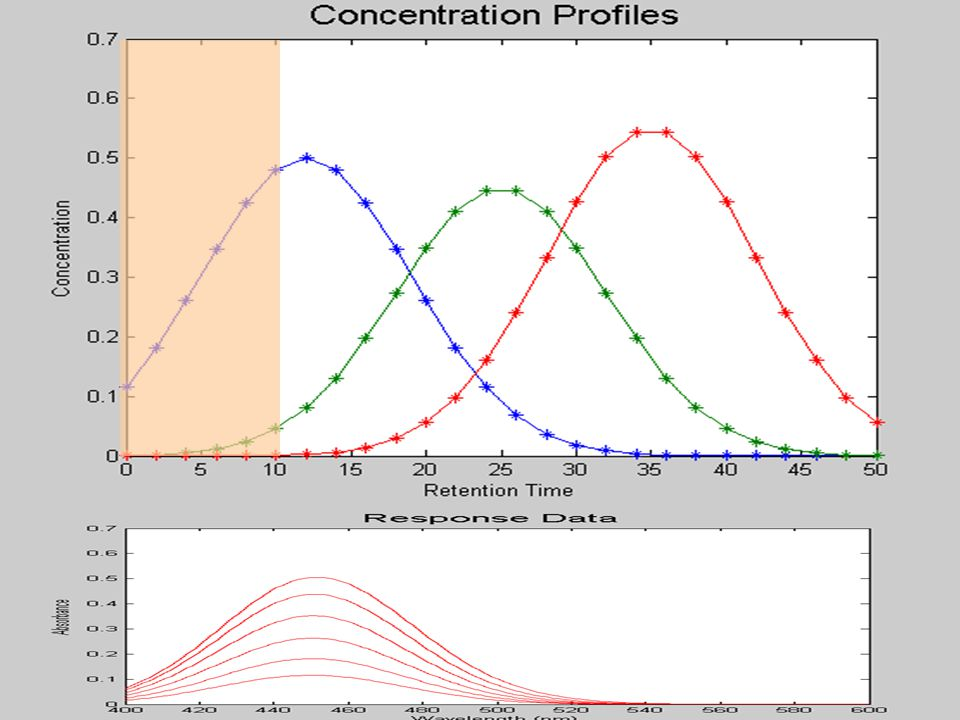 O PC1 PC2 Before appearance the analyte the variance is equal to zero Mean centering on window data and then PCA