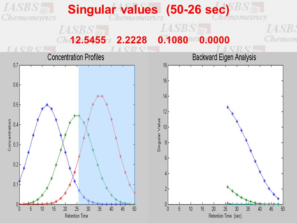 12.5455 2.2228 0.1080 0.0000 Singular values (50-26 sec)