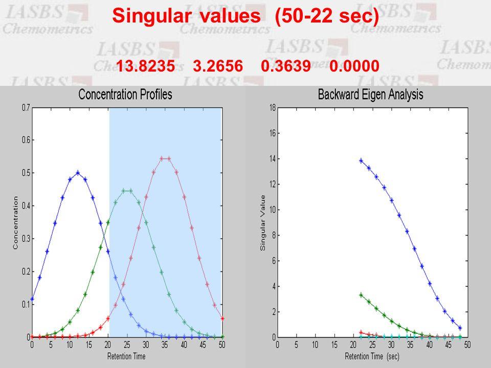 13.8235 3.2656 0.3639 0.0000 Singular values (50-22 sec)