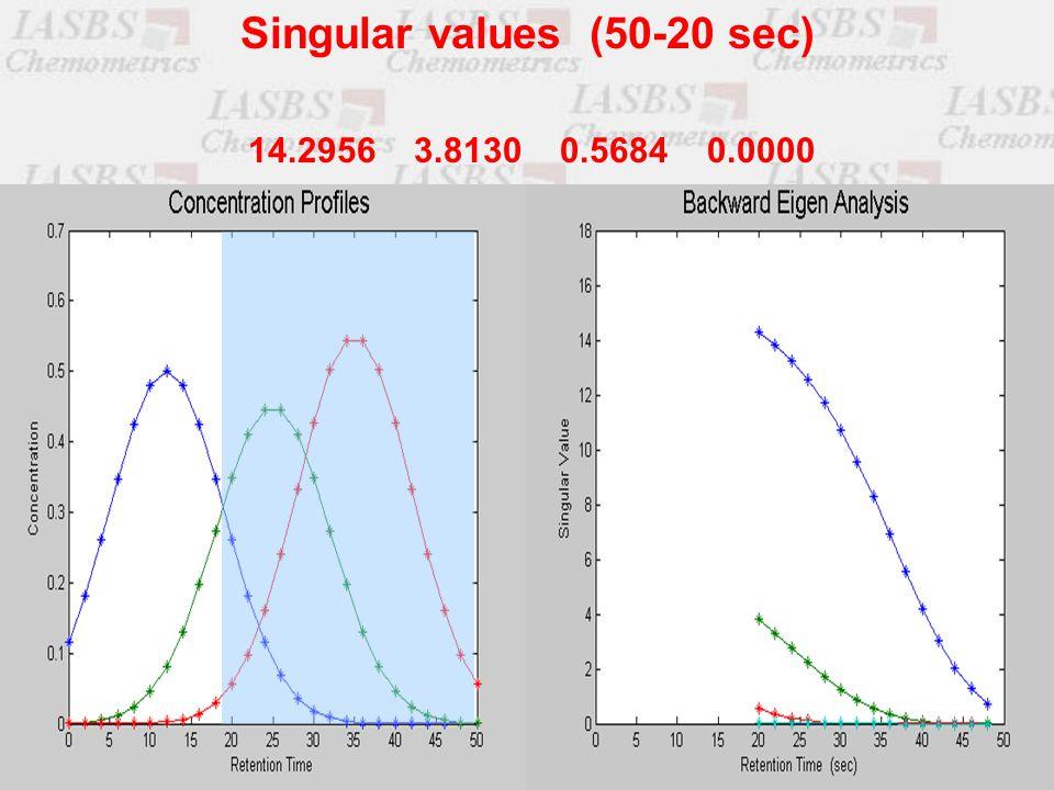 14.2956 3.8130 0.5684 0.0000 Singular values (50-20 sec)