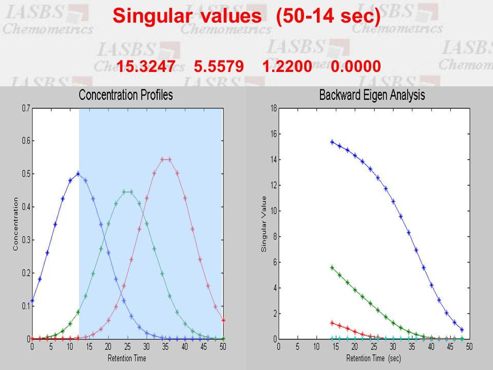 15.3247 5.5579 1.2200 0.0000 Singular values (50-14 sec)