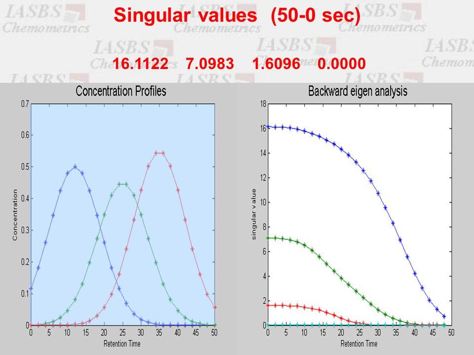 16.1122 7.0983 1.6096 0.0000 Singular values (50-0 sec)